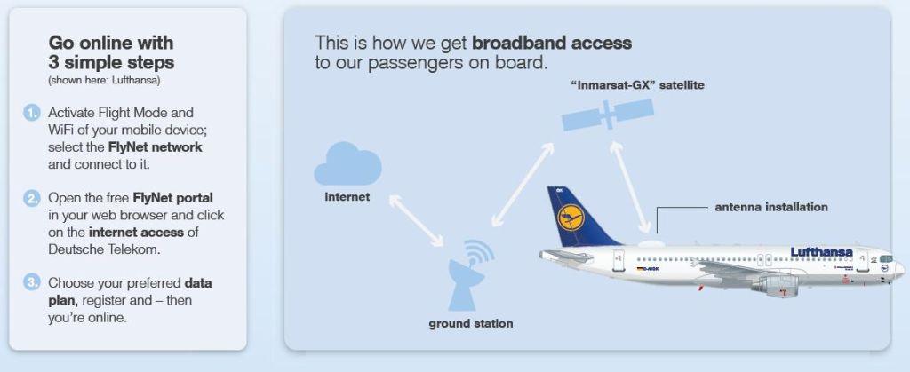 Internet a felhők felett