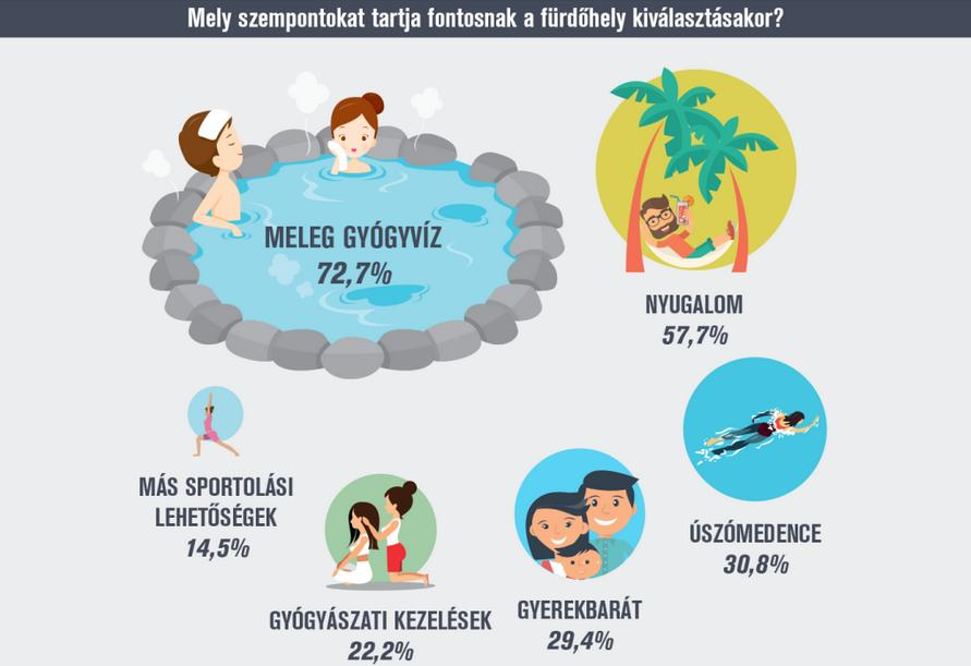 Így fürdünk mi! – itt a nagy wellness-felmérés